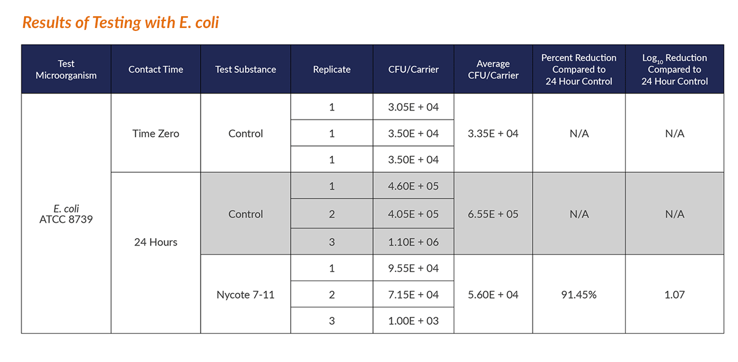 Table showing results of testing E. coli